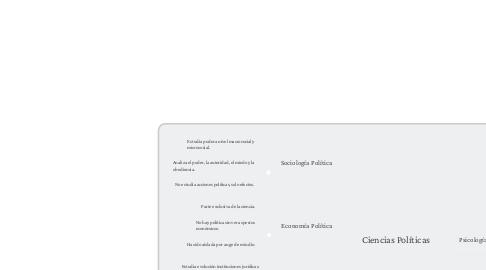 Mind Map: Ciencias Políticas