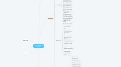 Mind Map: Normas segurança da informação