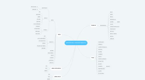 Mind Map: MATERIAIS E REVESTIMENTO