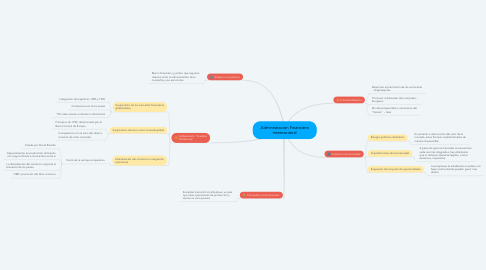 Mind Map: Administración Financiera Internacional