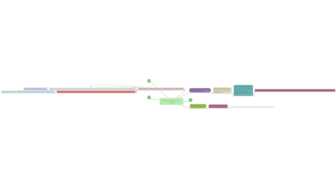 Mind Map: esquema procesos socio histórico