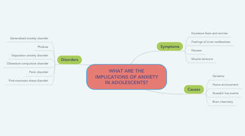 Mind Map: WHAT ARE THE IMPLICATIONS OF ANXIETY IN ADOLESCENTS?