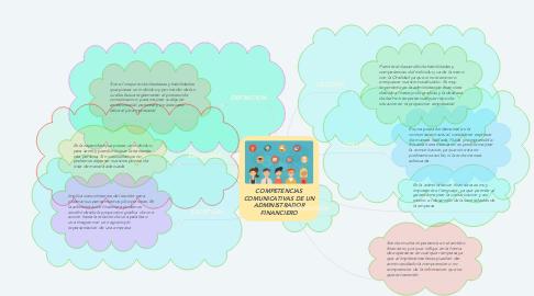 Mind Map: COMPETENCIAS COMUNICATIVAS DE UN ADMINISTRADOR FINANCIERO