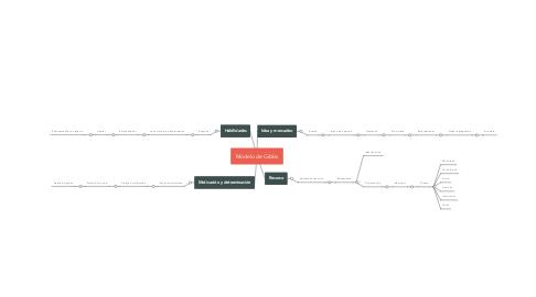Mind Map: Modelo de Gibbs