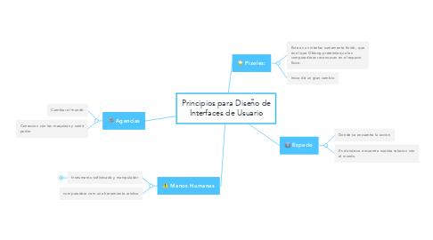 Mind Map: Principios para Diseño de Interfaces de Usuario