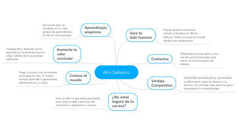Mind Map: Año Sabatico