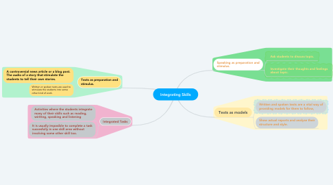 Mind Map: Integrating Skills