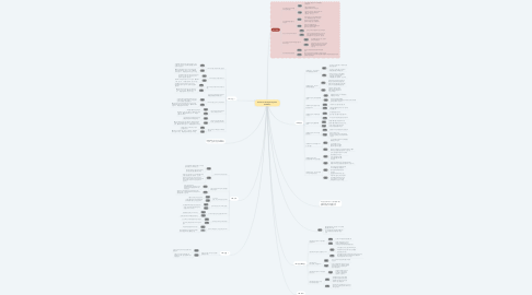 Mind Map: Kolon Fnc Analytics System (Tableau)