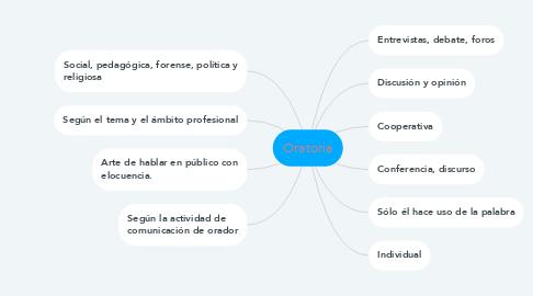 Mind Map: Oratoria