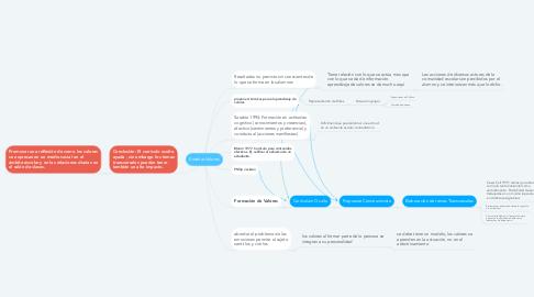 Mind Map: Enseñar Valores