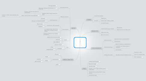 Mind Map: Work in progress
