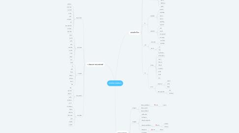 Mind Map: ผักประเภทต่างๆ