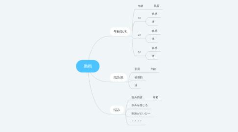 Mind Map: 動画