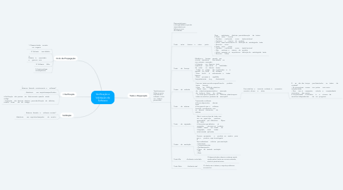 Mind Map: Verificação e Validação de Software