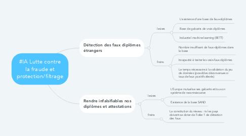 Mind Map: #IA Lutte contre la fraude et protection/filtrage