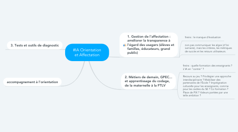 Mind Map: #IA Orientation et Affectation