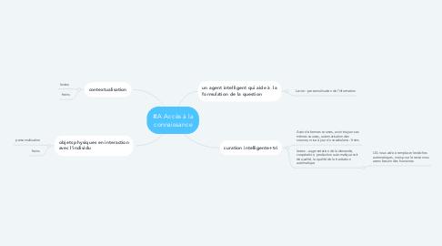 Mind Map: #IA Accès à la connaissance