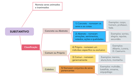 Mind Map: SUBSTANTIVO
