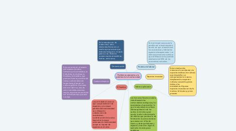 Mind Map: Problemas asociados a la pérdida de la biodiversidad