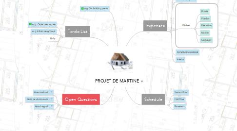 Mind Map: PROJET DE MARTINE