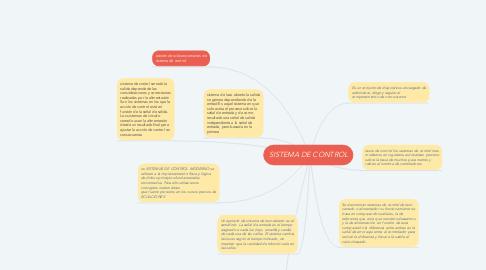 Mind Map: SISTEMA DE CONTROL