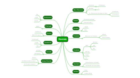 Mind Map: Revendo