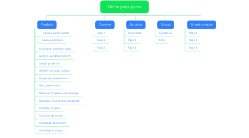 Mind Map: Home page perso
