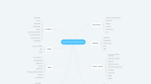 Mind Map: Kortrijk Weide stakeholders