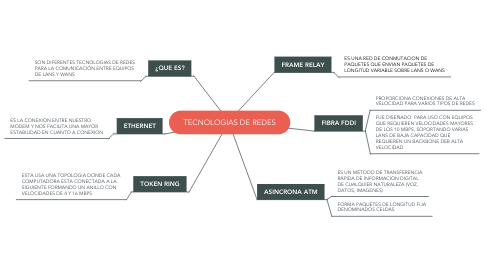 Mind Map: TECNOLOGIAS DE REDES