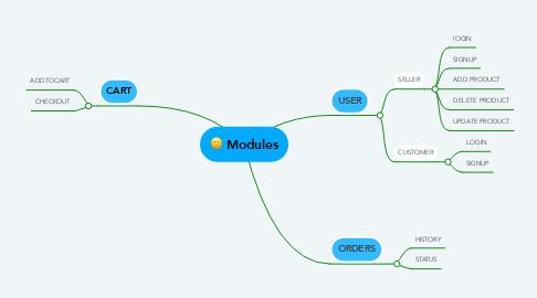Mind Map: Modules