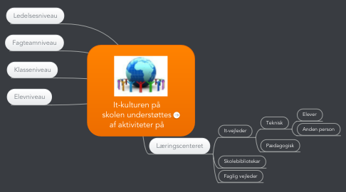 Mind Map: It-kulturen på skolen understøttes af aktiviteter på