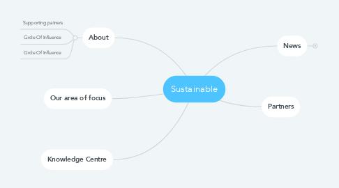Mind Map: Sustainable