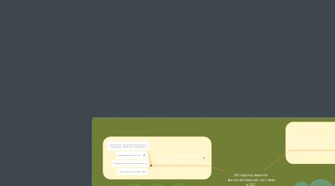 Mind Map: История развития вычислительной системы и ОС