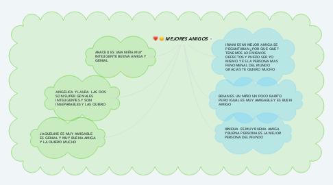 Mind Map: MEJORES AMIGOS