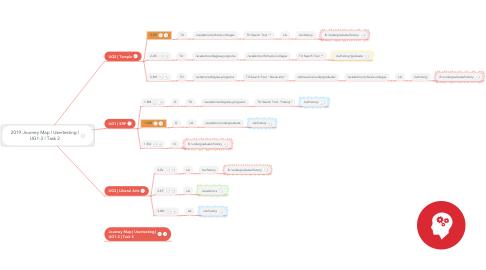 Mind Map: 2019 Journey Map | Usertesting | UG1-3 | Task 2