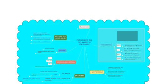 Mind Map: PARADIGMAS DEL PENSAMIENTO ENFERMERO