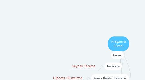 Mind Map: Araştırma Süreci