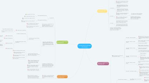 Mind Map: Le nourrisson-trottineur (0 à 2 ans)