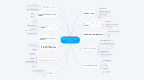 Mind Map: Global Cyber Security Market