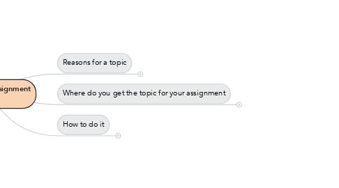 Mind Map: Homework Assignment Topic