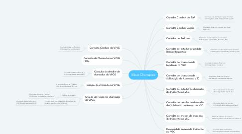 Mind Map: Meus Chamados