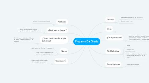 Mind Map: Proyecto De Grado