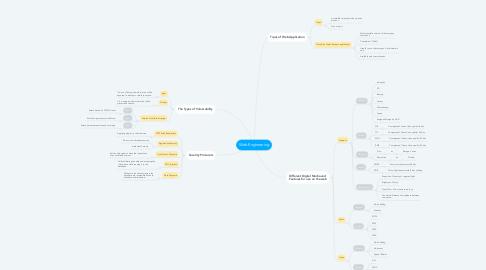 Mind Map: Web Engineering