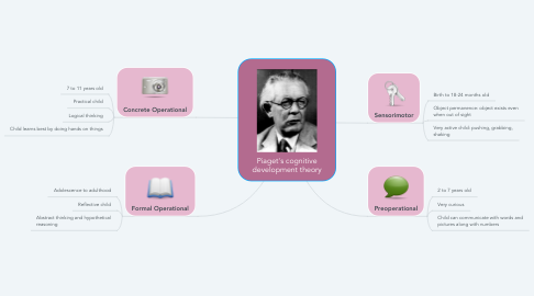 Mind Map: Piaget's cognitive development theory