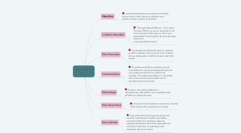 Mind Map: RAMAS DE LA ETICA