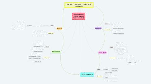 Mind Map: ATENCIÓN Y CUIDADO DE LA PERSONA NO AUTÓNOMA