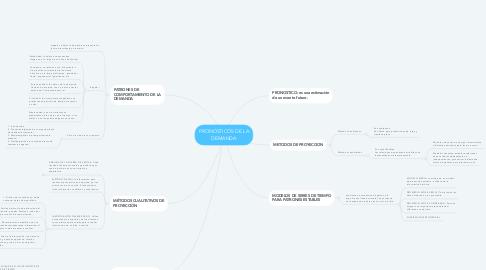 Mind Map: PRONOSTICOS DE LA DEMANDA