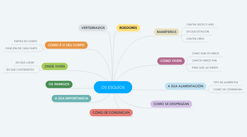Mind Map: OS ESQUÍOS