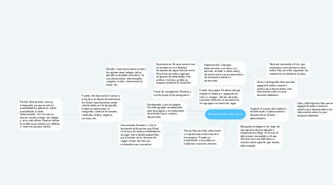 Mind Map: Herramientas de word.