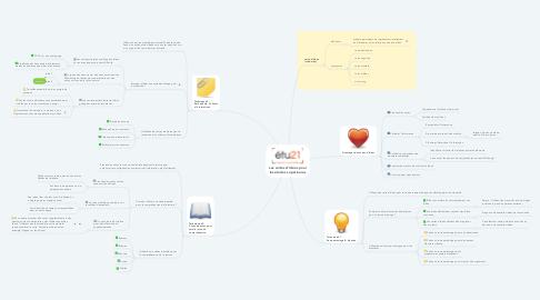 Mind Map: Les cartes d'idées pour les études supérieures